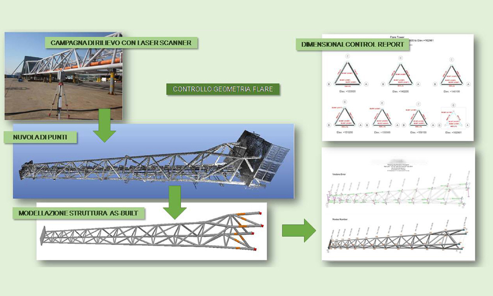 Control flare structures, 3D modeling, drafting reports